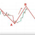 Bitcoin investering – Testar att följa en trader