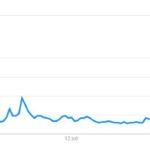 Kommer Bitcoin öka i värde? Ja – jag tror det